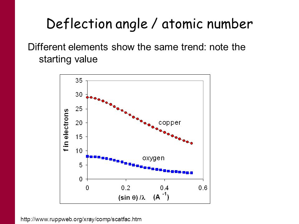 Deflection angle / atomic number