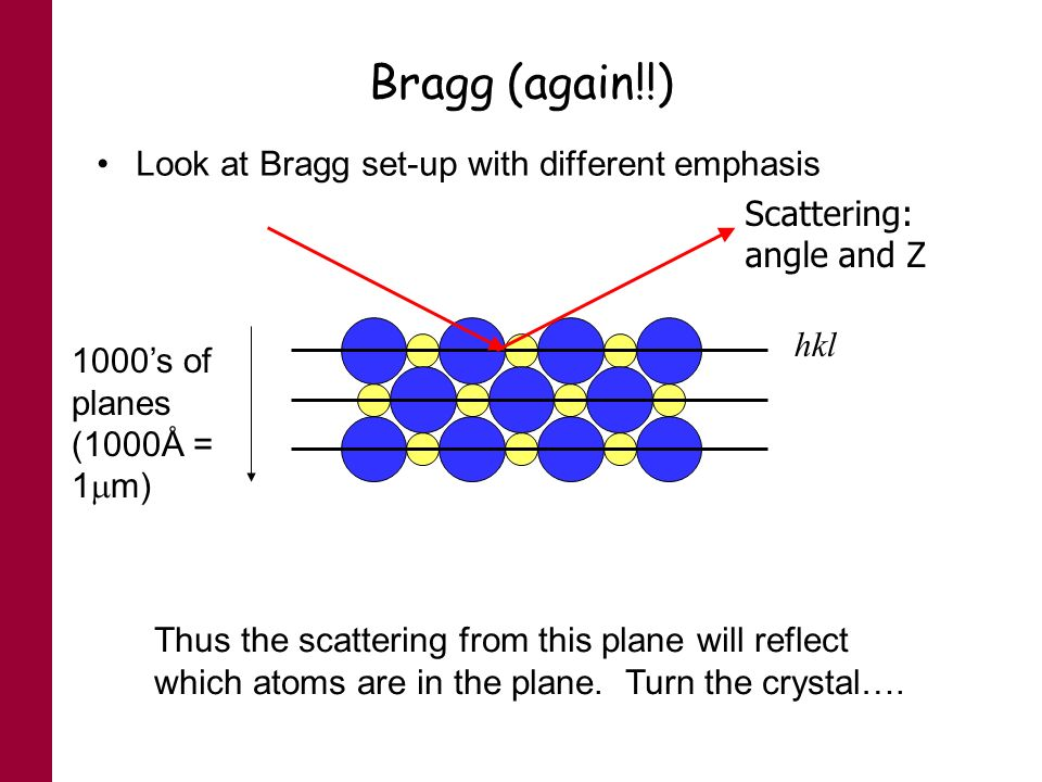 Bragg (again!!) Look at Bragg set-up with different emphasis