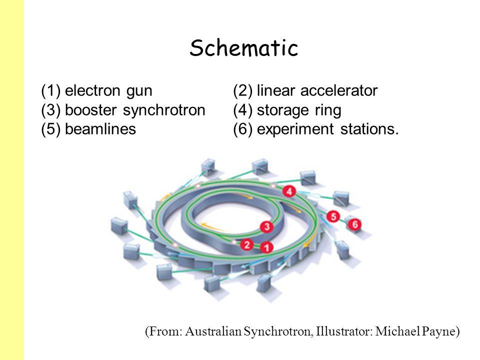 Schematic electron gun (2) linear accelerator