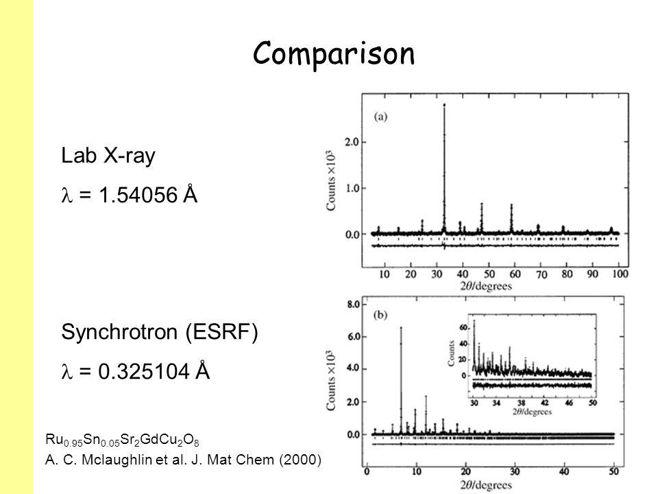 Comparison Lab X-ray  = 1.54056 Å Synchrotron (ESRF)  = 0.325104 Å