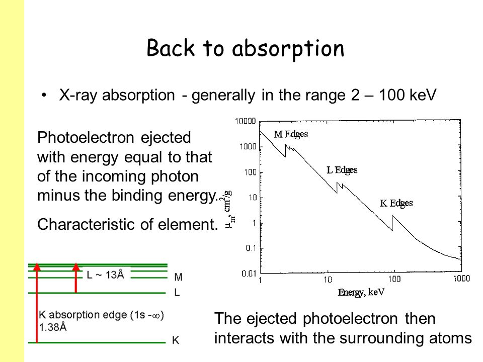 Back to absorption X-ray absorption - generally in the range 2 – 100 keV.