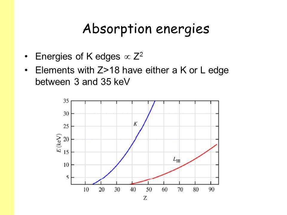 Absorption energies Energies of K edges  Z2