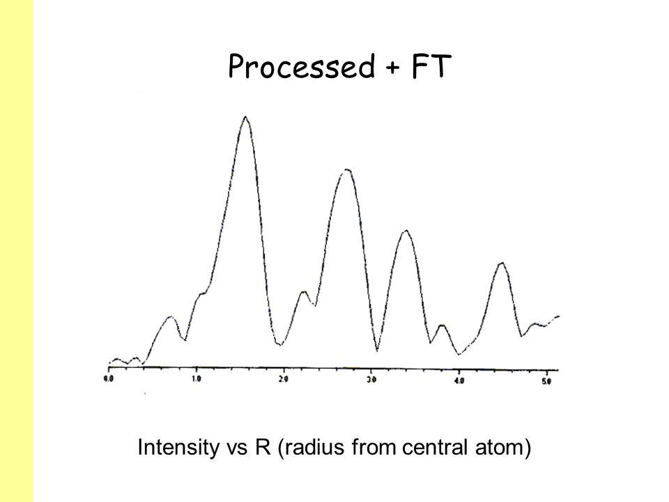 Intensity vs R (radius from central atom)