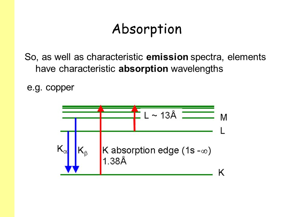 Absorption So, as well as characteristic emission spectra, elements have characteristic absorption wavelengths.