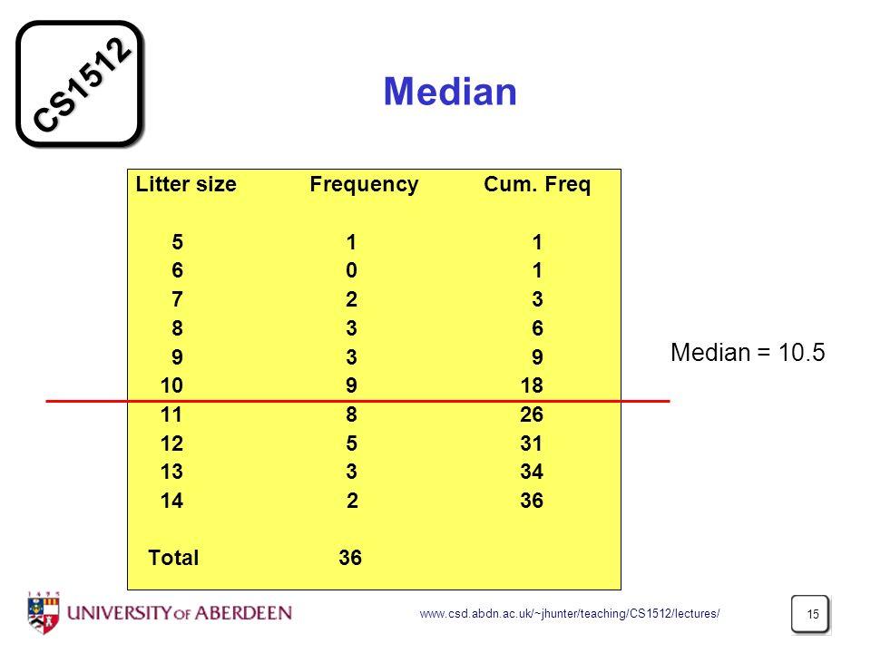 Median Median = 10.5 Litter size Frequency Cum. Freq 5 1 1 6 0 1 7 2 3