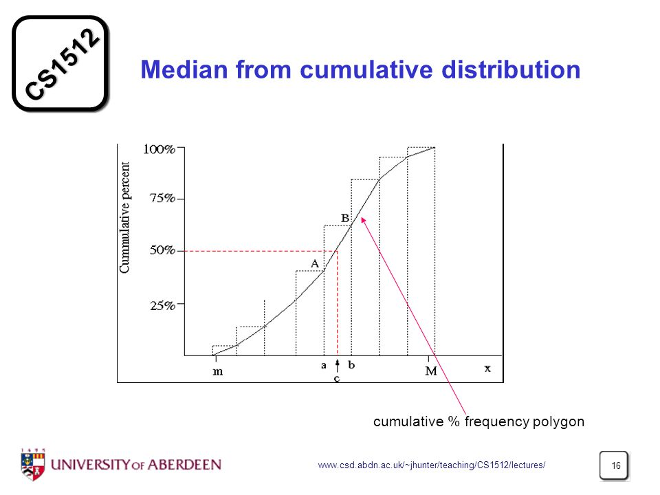 Median from cumulative distribution
