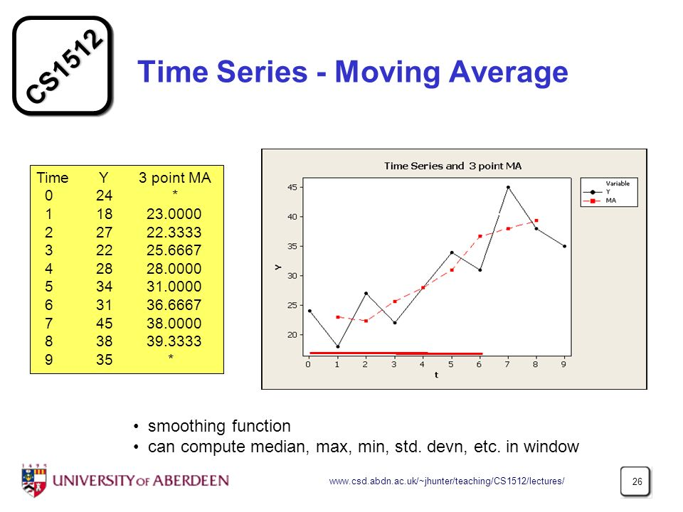 Time Series - Moving Average