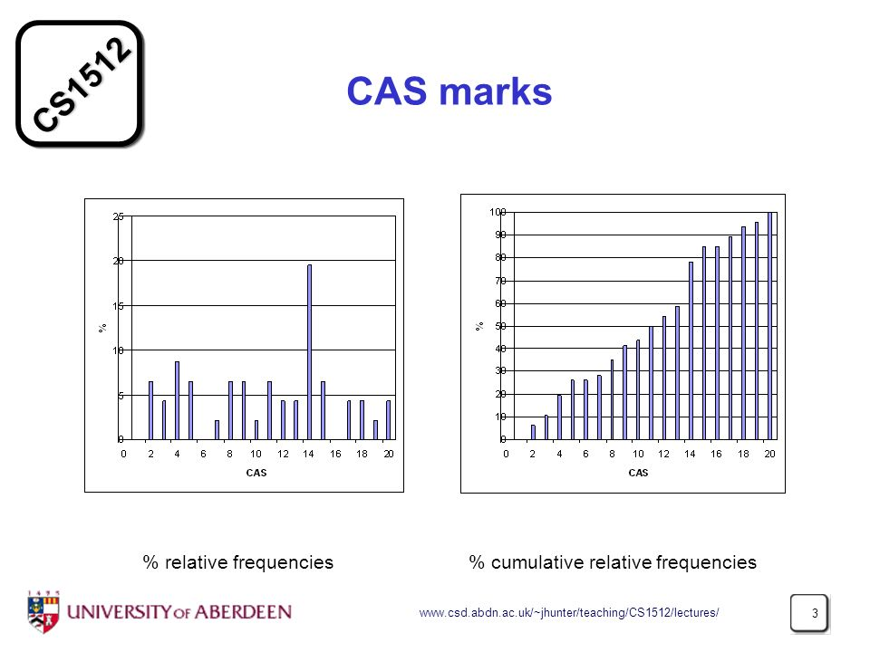 CAS marks % relative frequencies % cumulative relative frequencies