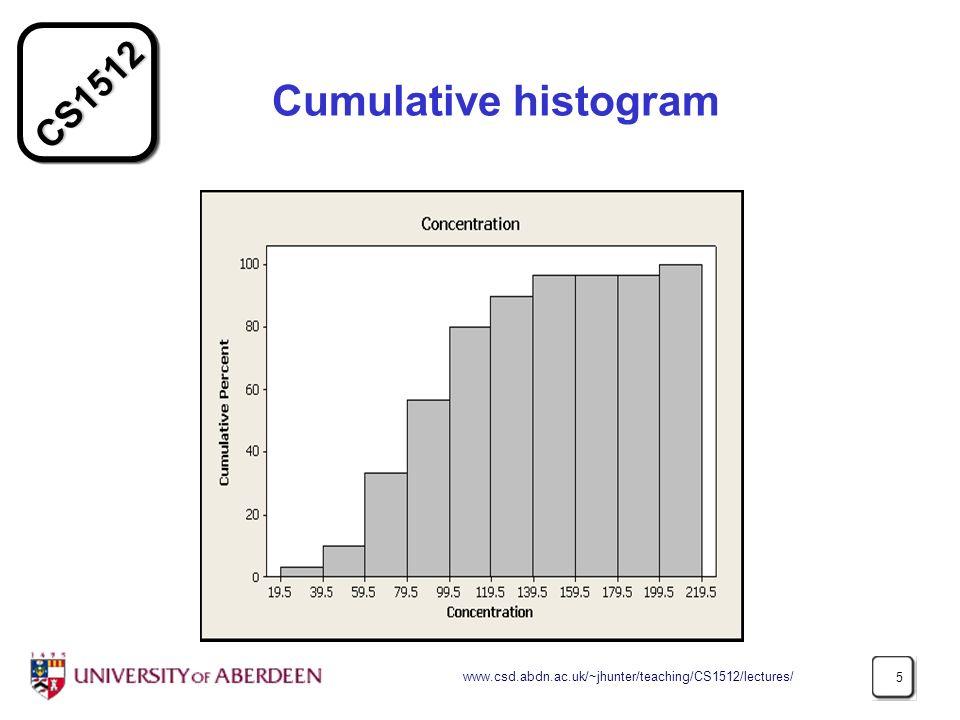Cumulative histogram www.csd.abdn.ac.uk/~jhunter/teaching/CS1512/lectures/