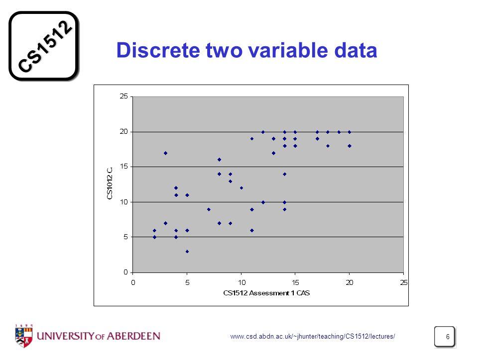 Discrete two variable data
