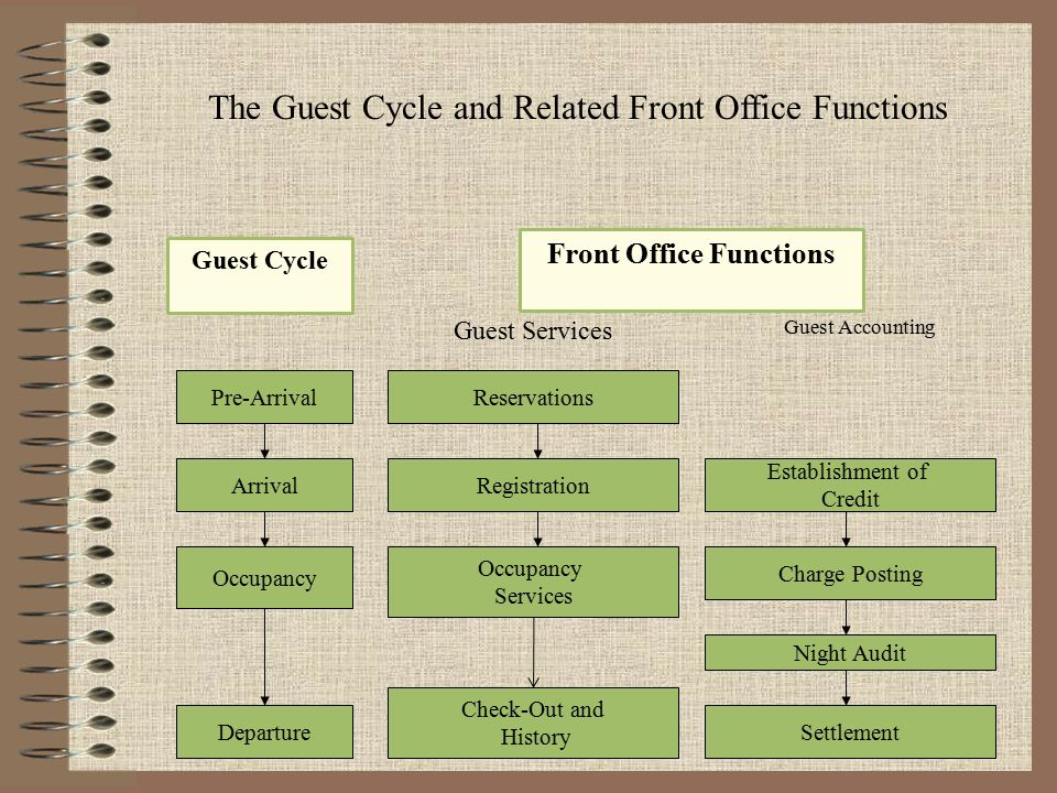 guest cycle in hotel Guest cycle, hotel guest cycle, resort guest cycle, diagram for guest cycle,  explanation about guest cycle in hotels, 1-pre- arrival, 2-arrival, 3-occupancy  and.