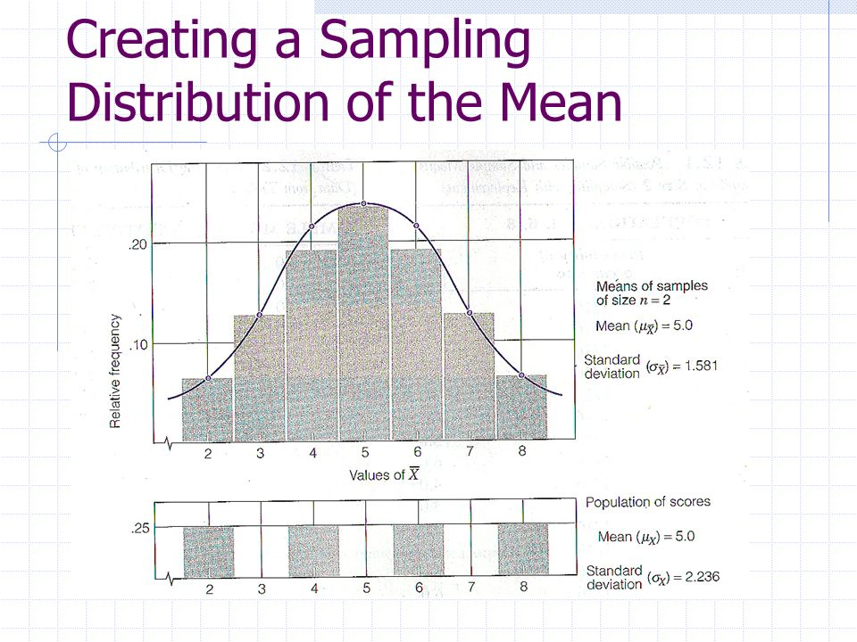 Creating a Sampling Distribution of the Mean