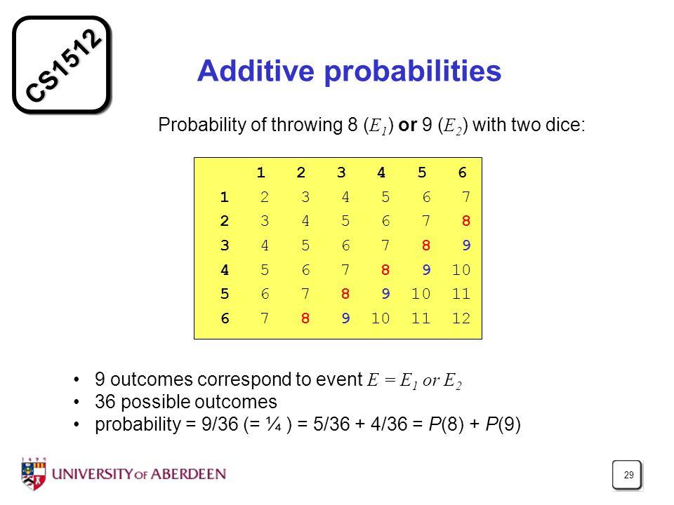 Additive probabilities