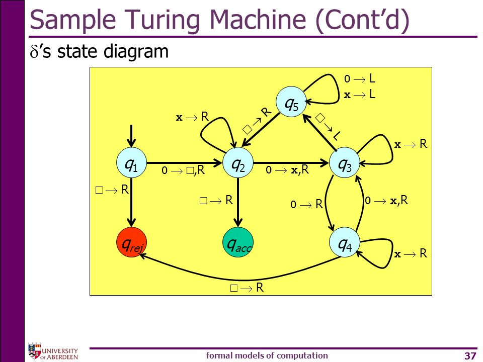 Sample Turing Machine (Cont'd)