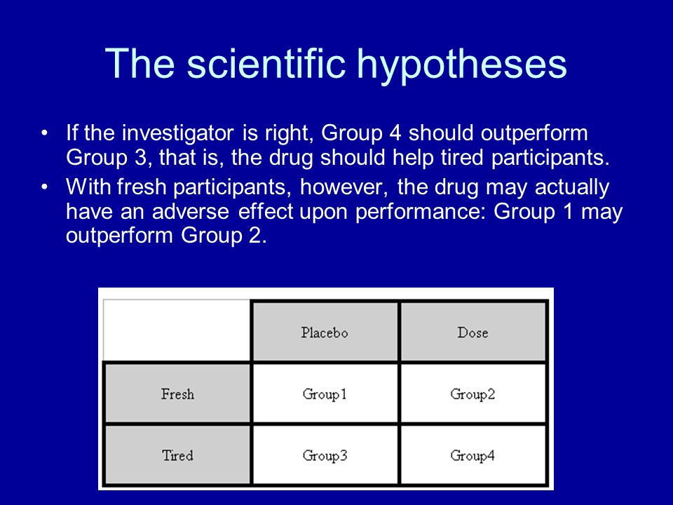 The scientific hypotheses