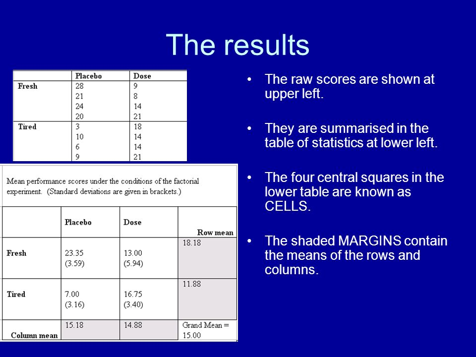 The results The raw scores are shown at upper left.