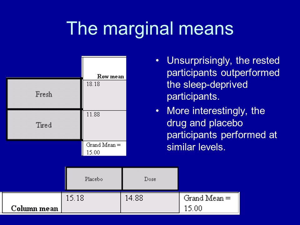 The marginal means Unsurprisingly, the rested participants outperformed the sleep-deprived participants.