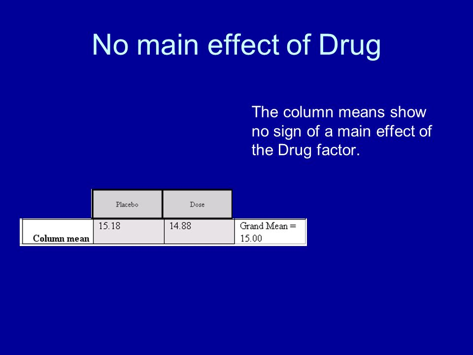 No main effect of Drug The column means show no sign of a main effect of the Drug factor.