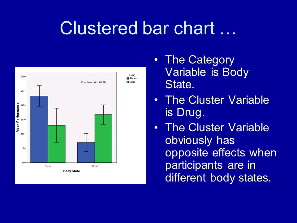 Clustered bar chart … The Category Variable is Body State.