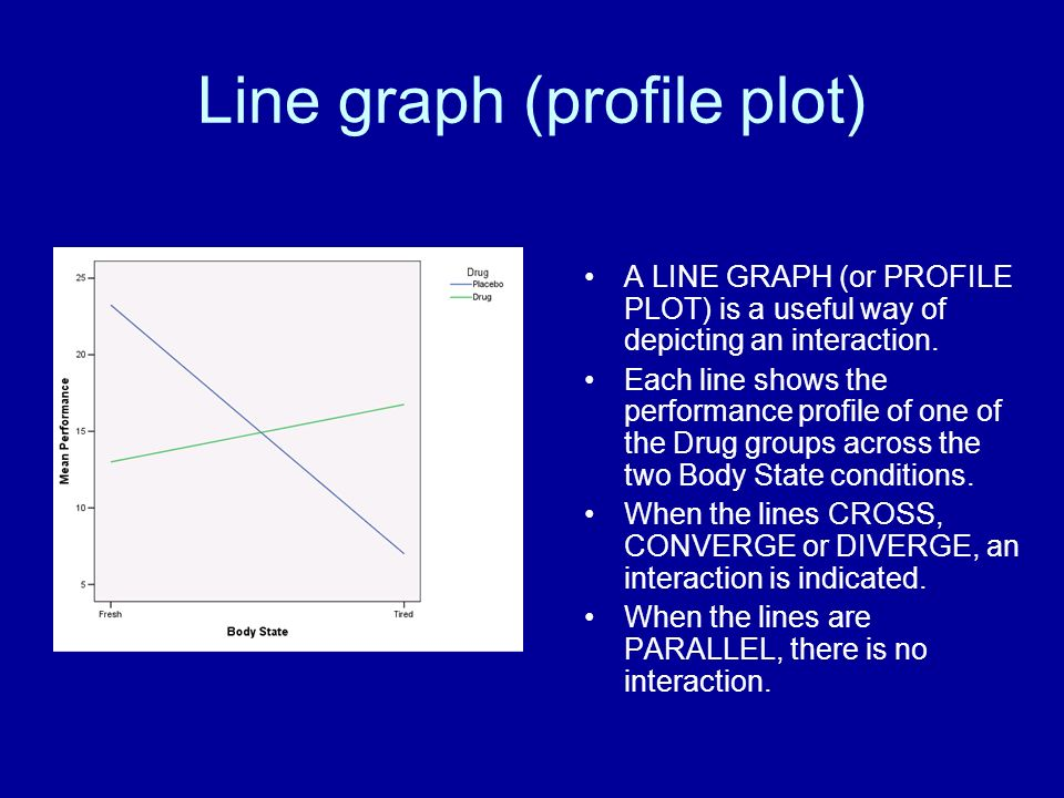 Line graph (profile plot)