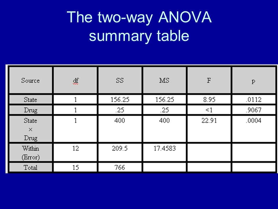 The two-way ANOVA summary table