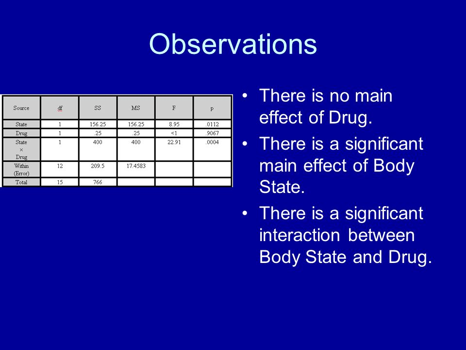 Observations There is no main effect of Drug.