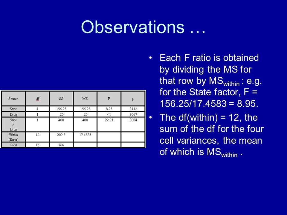 Observations … Each F ratio is obtained by dividing the MS for that row by MSwithin : e.g. for the State factor, F = / =