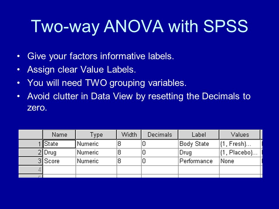 Two-way ANOVA with SPSS