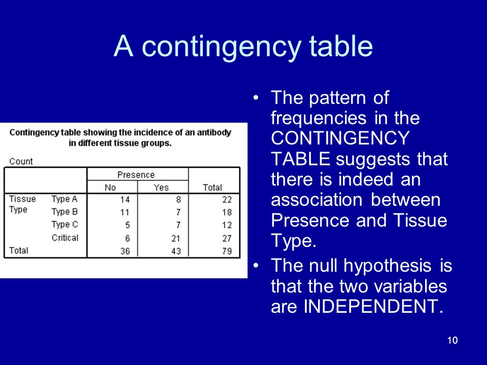 A contingency table