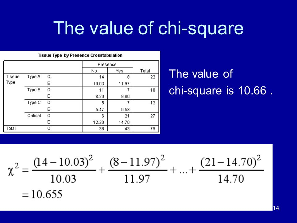 The value of chi-square