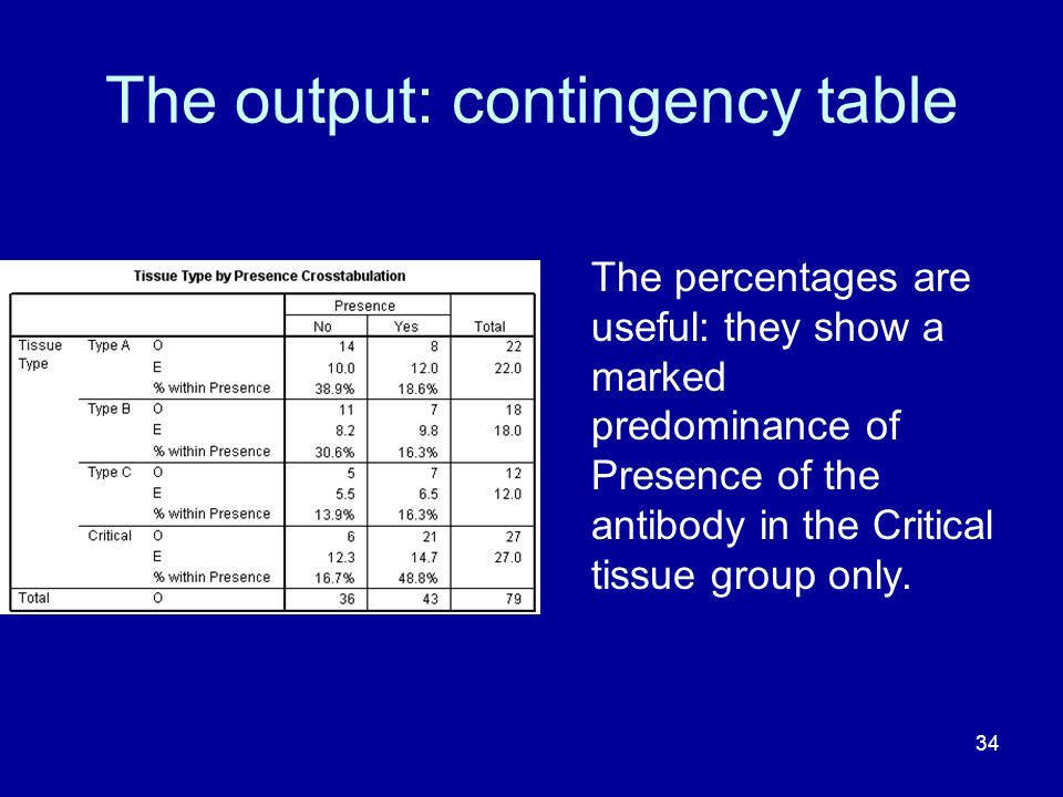 The output: contingency table