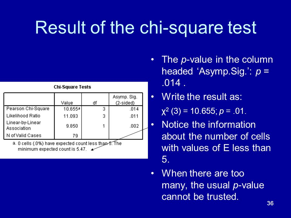 Result of the chi-square test