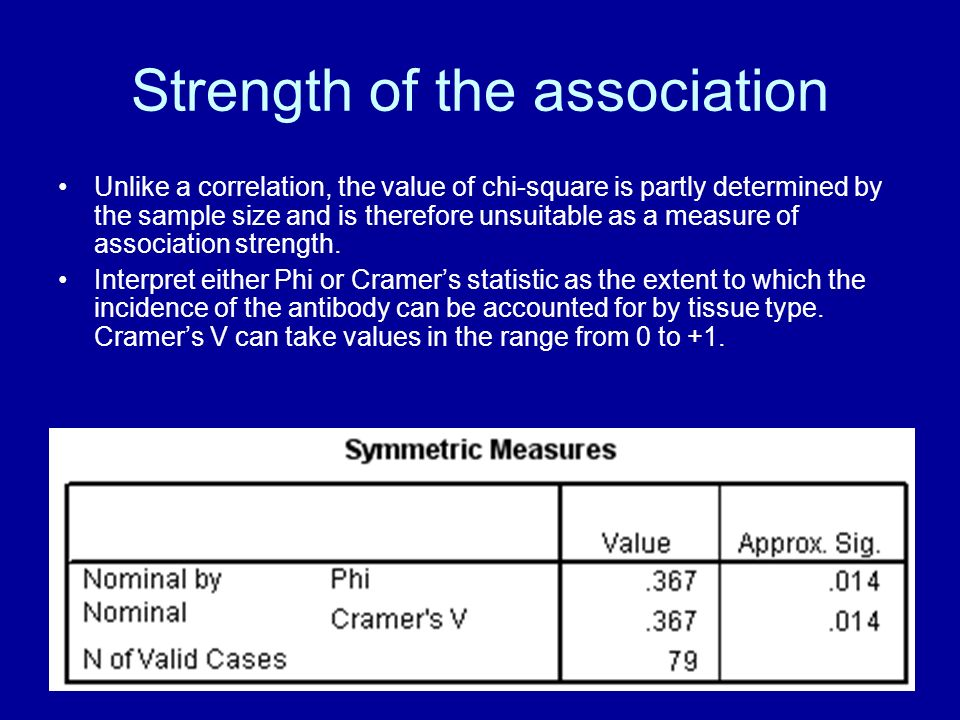 Strength of the association