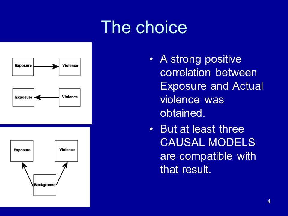 The choice A strong positive correlation between Exposure and Actual violence was obtained.