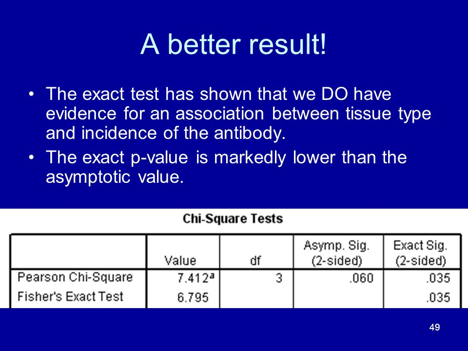 A better result! The exact test has shown that we DO have evidence for an association between tissue type and incidence of the antibody.