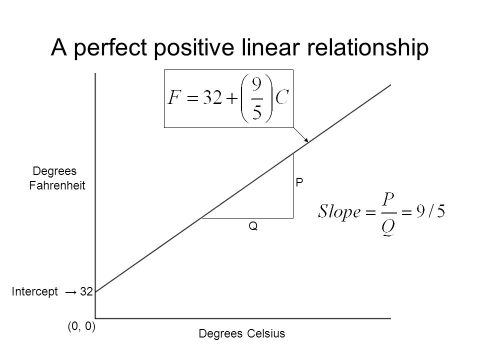 A perfect positive linear relationship