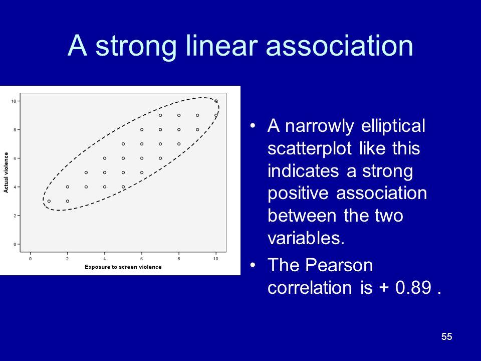 A strong linear association