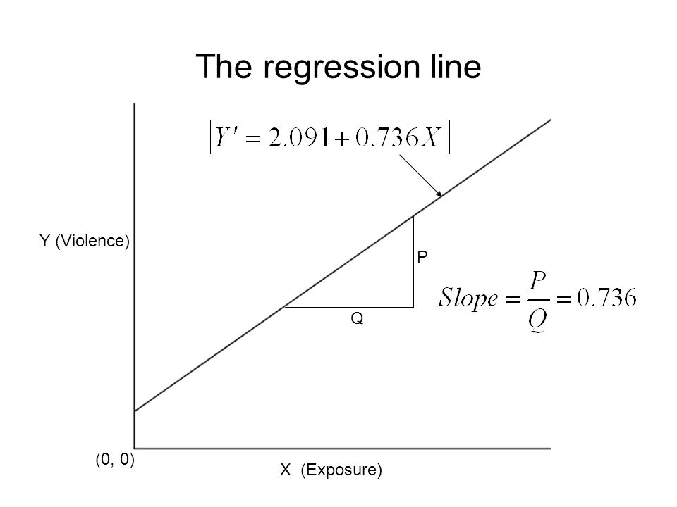 The regression line Y (Violence) P Q (0, 0) X (Exposure)