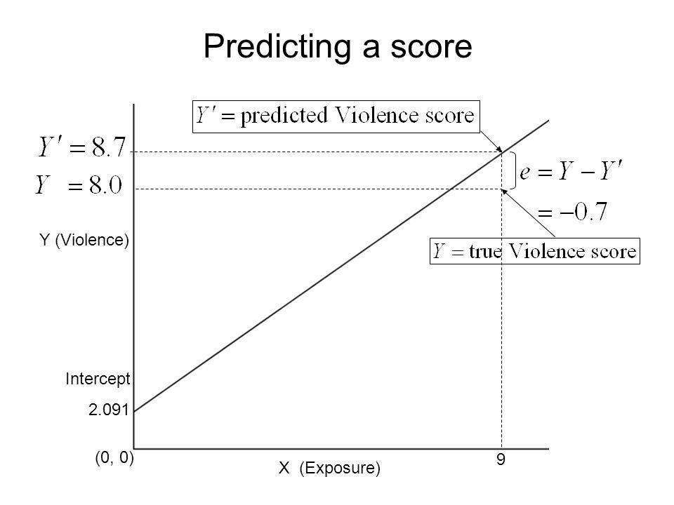Predicting a score Y (Violence) Intercept 2.091 (0, 0) 9 X (Exposure)