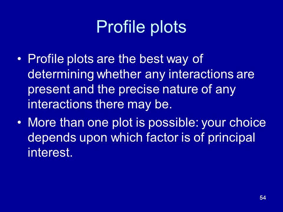 Profile plots