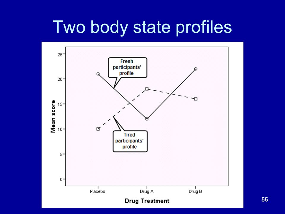 Two body state profiles