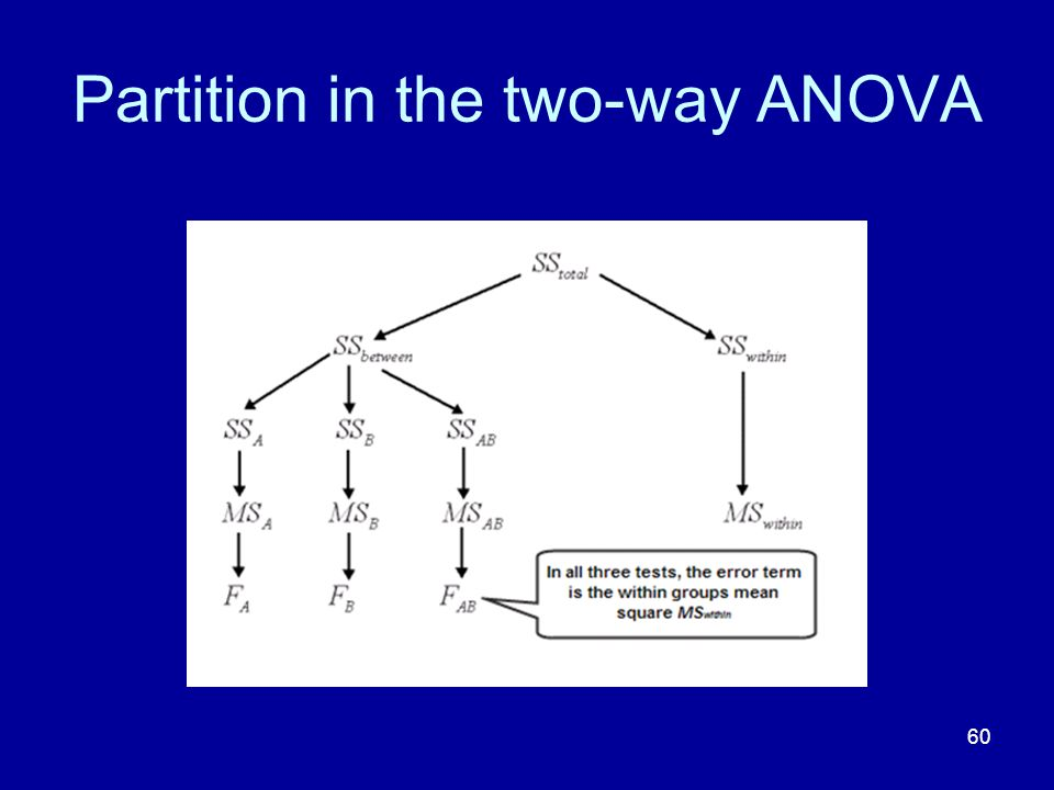 Partition in the two-way ANOVA