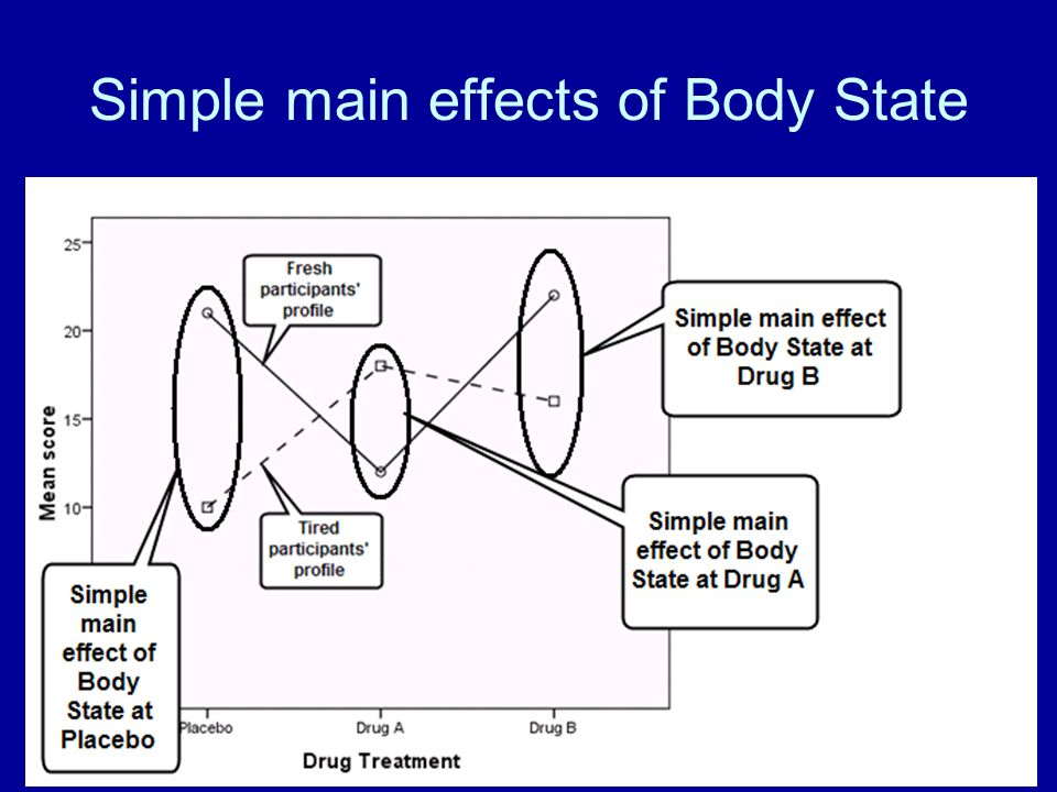 Simple main effects of Body State