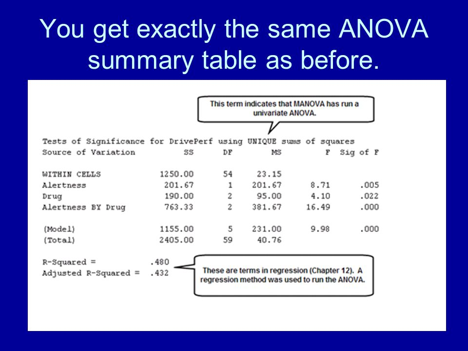You get exactly the same ANOVA summary table as before.