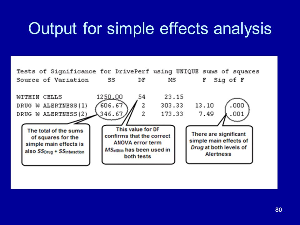 Output for simple effects analysis