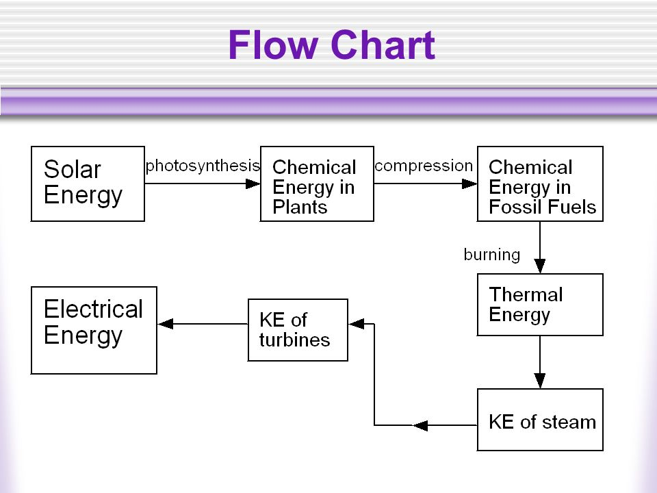 Sankey Diagram Wind Turbine furthermore Technology 2 likewise How Do Propane Cars Work also Aluminium Alloys In Solar Power Benefits And Limitations further John Bedinis Scalar Wave Battery Charger 20080206. on solar steam engine diagram