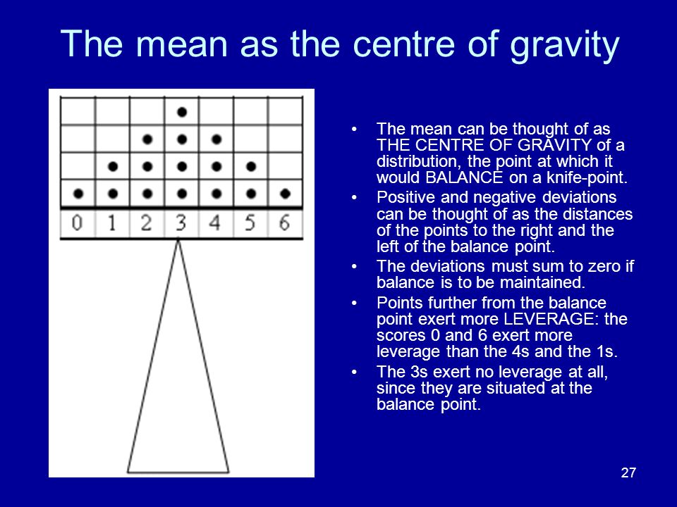 The mean as the centre of gravity