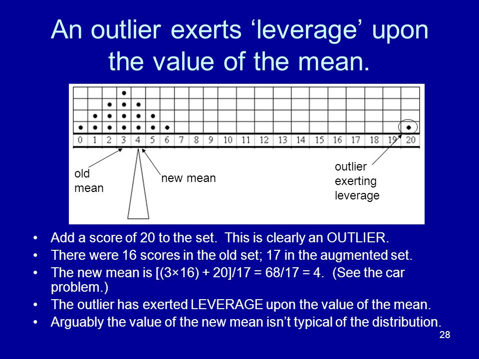 An outlier exerts 'leverage' upon the value of the mean.