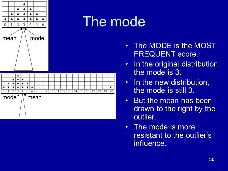 The mode The MODE is the MOST FREQUENT score.