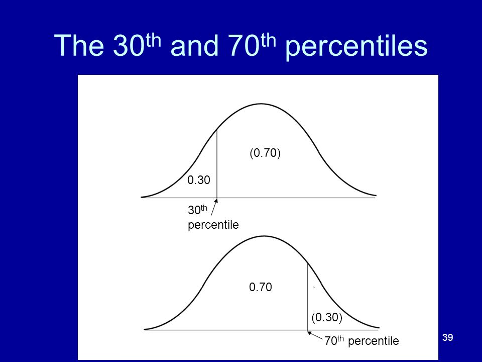 The 30th and 70th percentiles